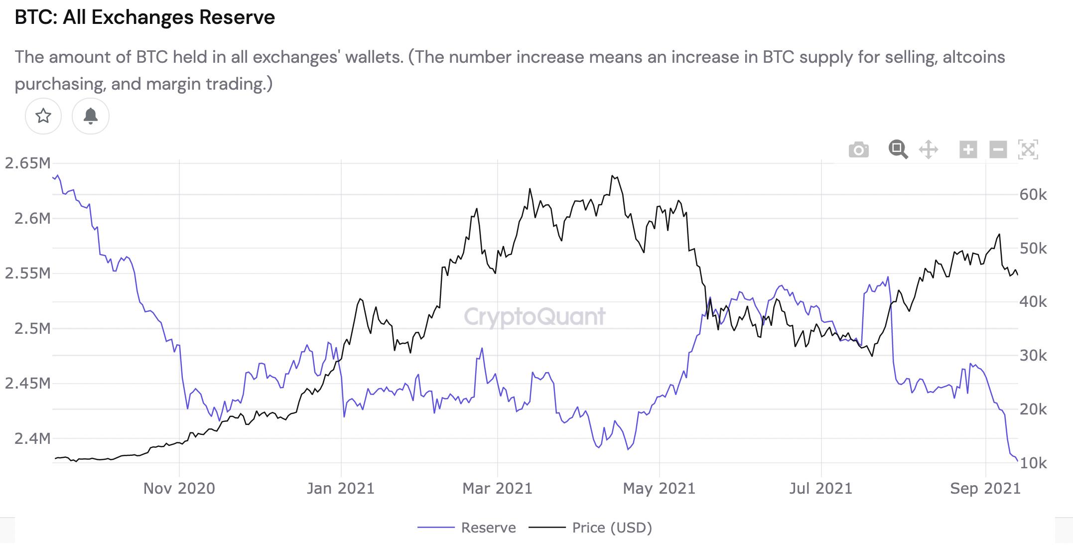 Биткоин вернулся к $46 тыс. на фоне падения биржевых депозитов ниже уровня ноября 2020 года